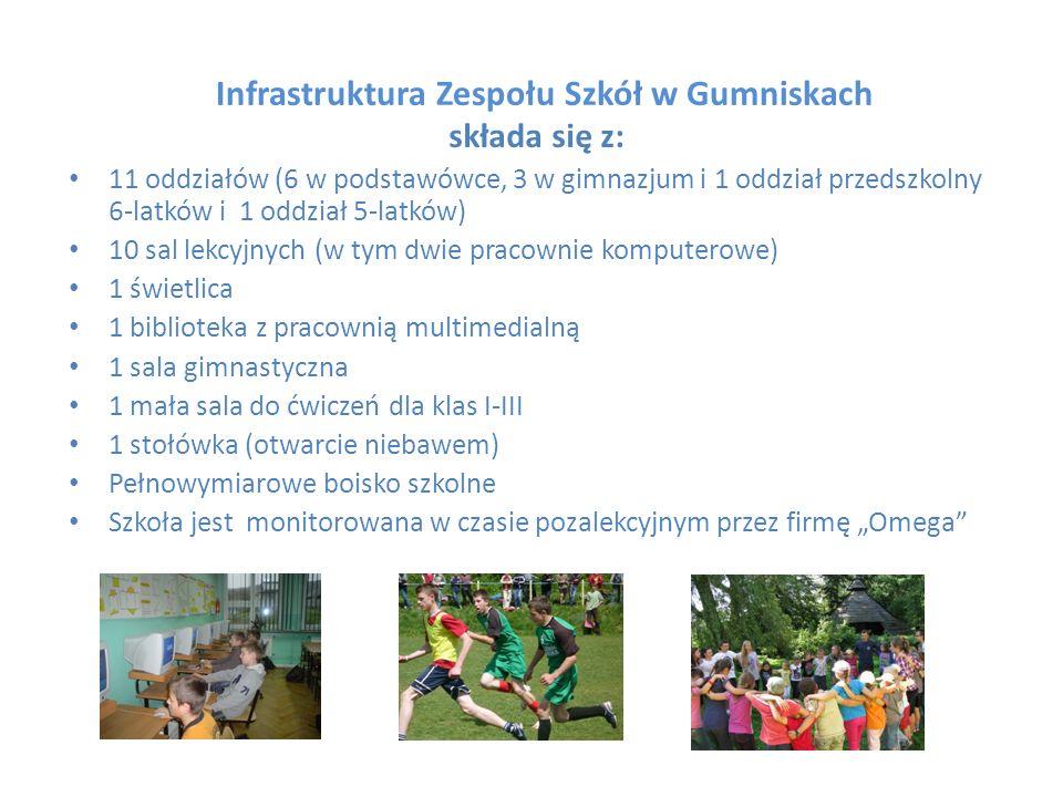 Infrastruktura Zespołu Szkół w Gumniskach