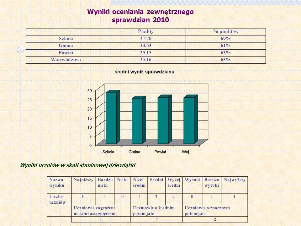 Wyniki oceniania zewnętrznego sprawdzian 2010