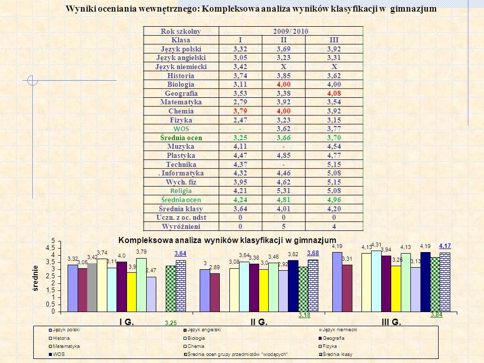 Wyniki oceniania wewnętrznego: Kompleksowa analiza wyników klasyfikacji w gimnazjum