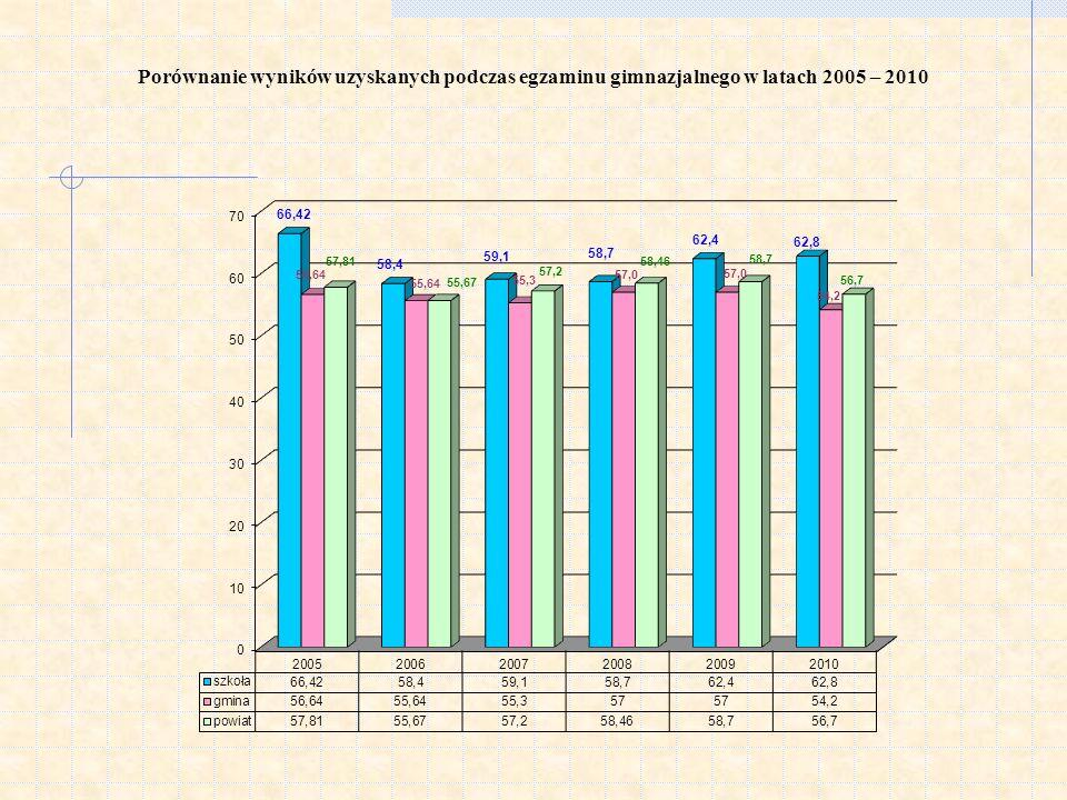 Porównanie wyników uzyskanych podczas egzaminu gimnazjalnego w latach 2005 – 2010