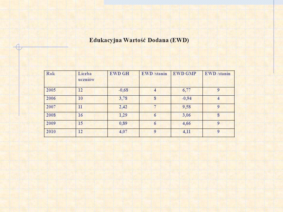 Edukacyjna Wartość Dodana (EWD)