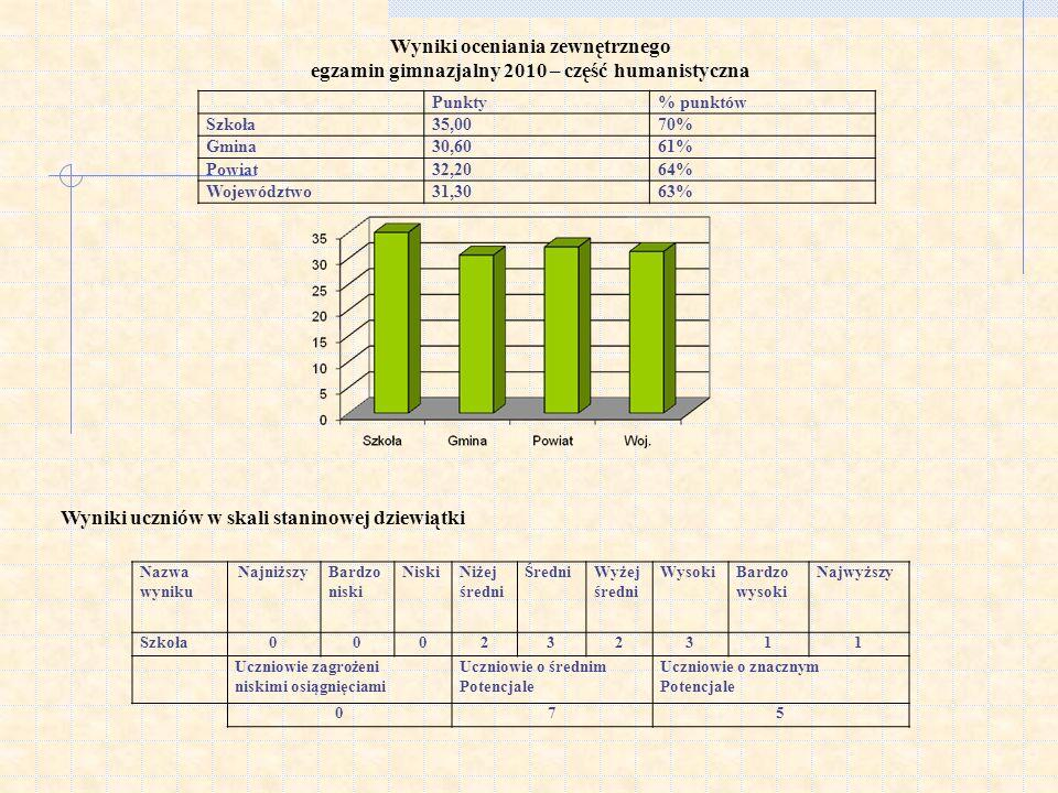 Wyniki uczniów w skali staninowej dziewiątki