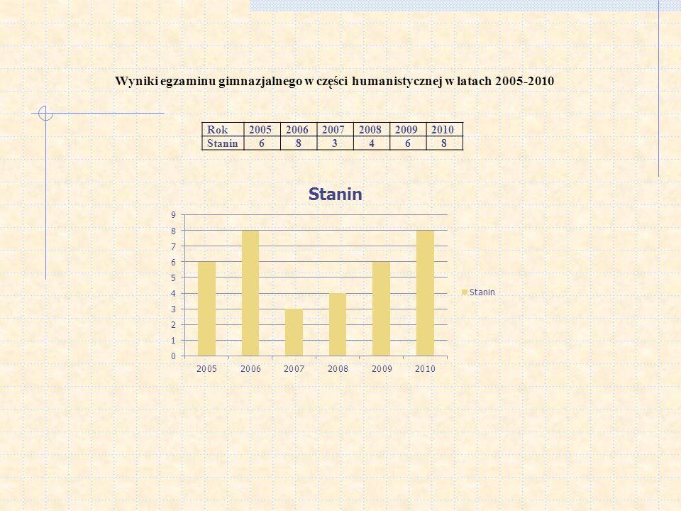 Wyniki egzaminu gimnazjalnego w części humanistycznej w latach 2005-2010