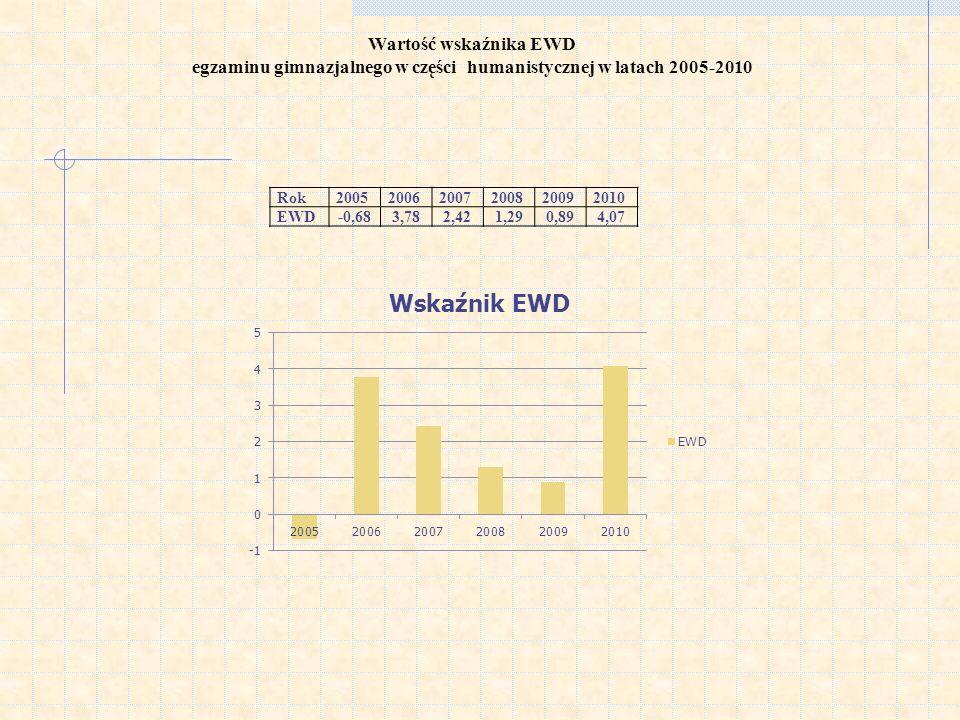 Wartość wskaźnika EWD egzaminu gimnazjalnego w części humanistycznej w latach 2005-2010