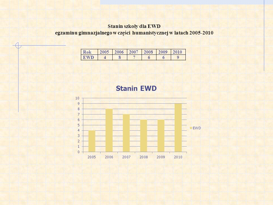 Stanin szkoły dla EWD egzaminu gimnazjalnego w części humanistycznej w latach 2005-2010