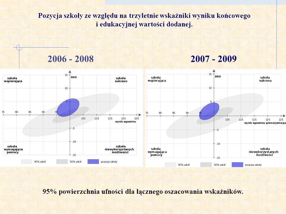 95% powierzchnia ufności dla łącznego oszacowania wskaźników.