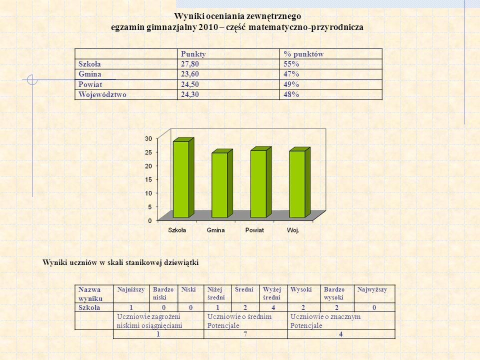 Wyniki oceniania zewnętrznego egzamin gimnazjalny 2010 – część matematyczno-przyrodnicza