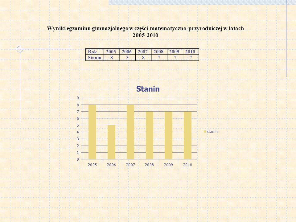 Wyniki egzaminu gimnazjalnego w części matematyczno-przyrodniczej w latach 2005-2010