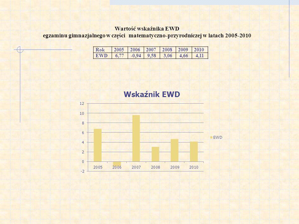 Wartość wskaźnika EWD egzaminu gimnazjalnego w części matematyczno-przyrodniczej w latach 2005-2010