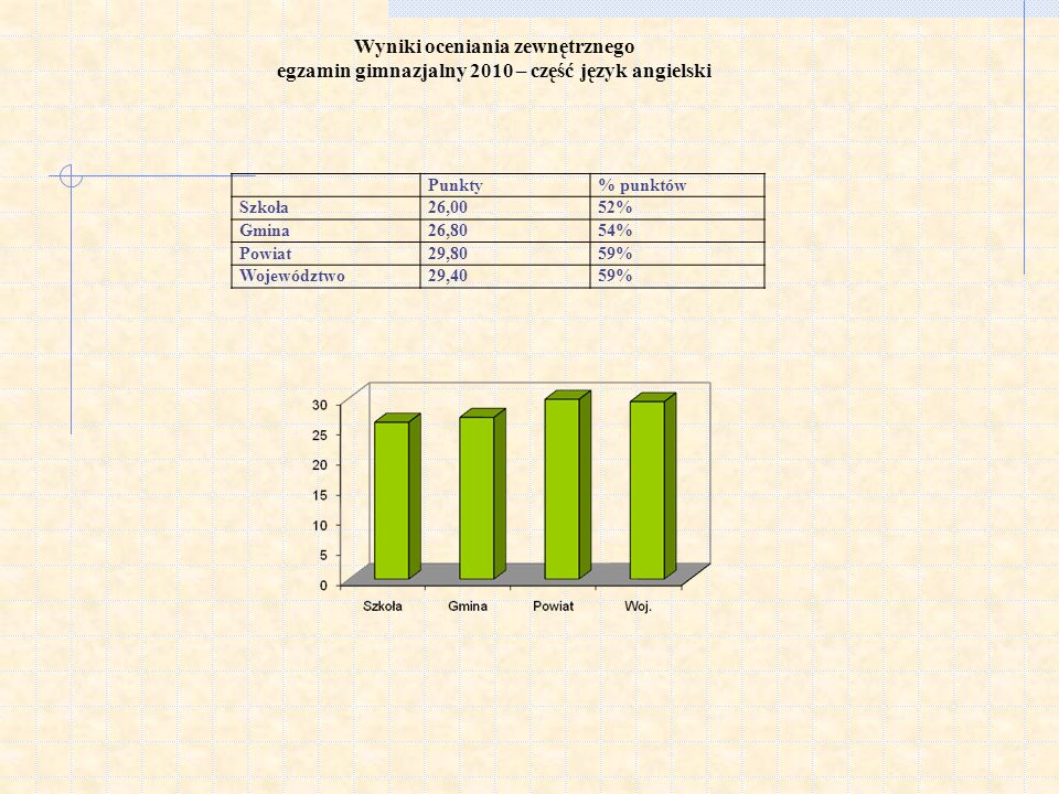 Wyniki oceniania zewnętrznego egzamin gimnazjalny 2010 – część język angielski