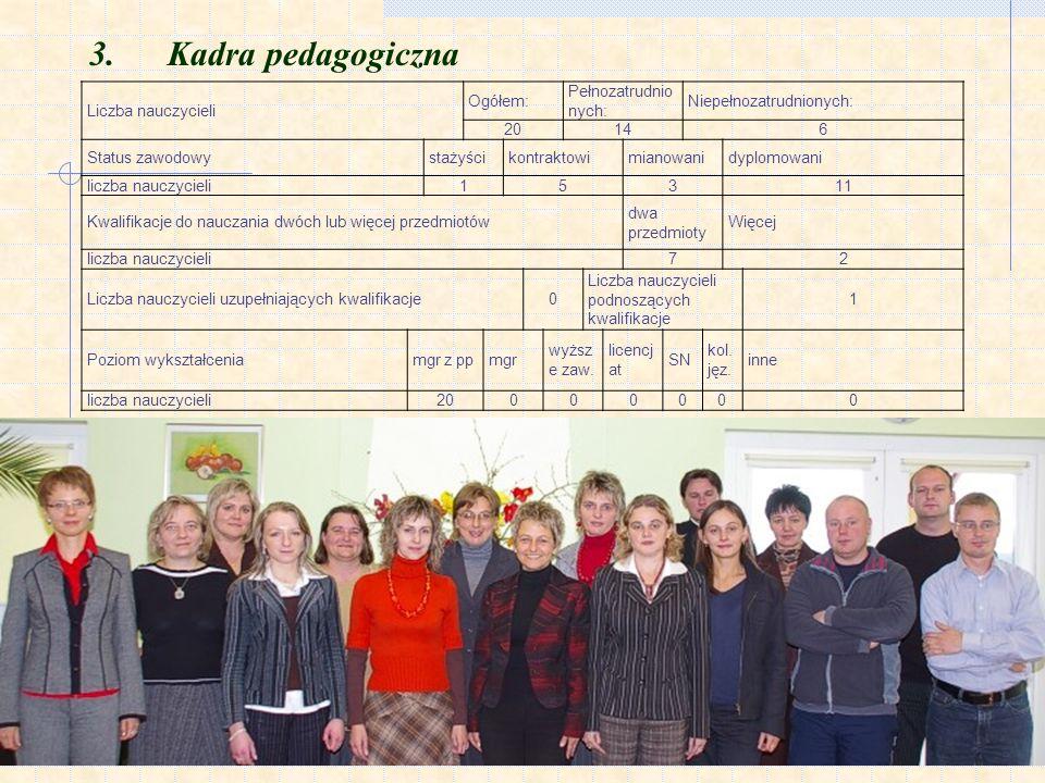 3. Kadra pedagogiczna Liczba nauczycieli Ogółem: Pełnozatrudnionych: