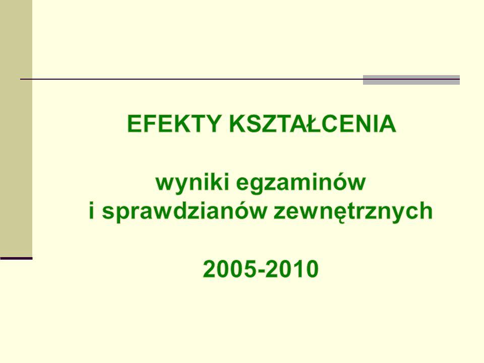 EFEKTY KSZTAŁCENIA wyniki egzaminów i sprawdzianów zewnętrznych 2005-2010