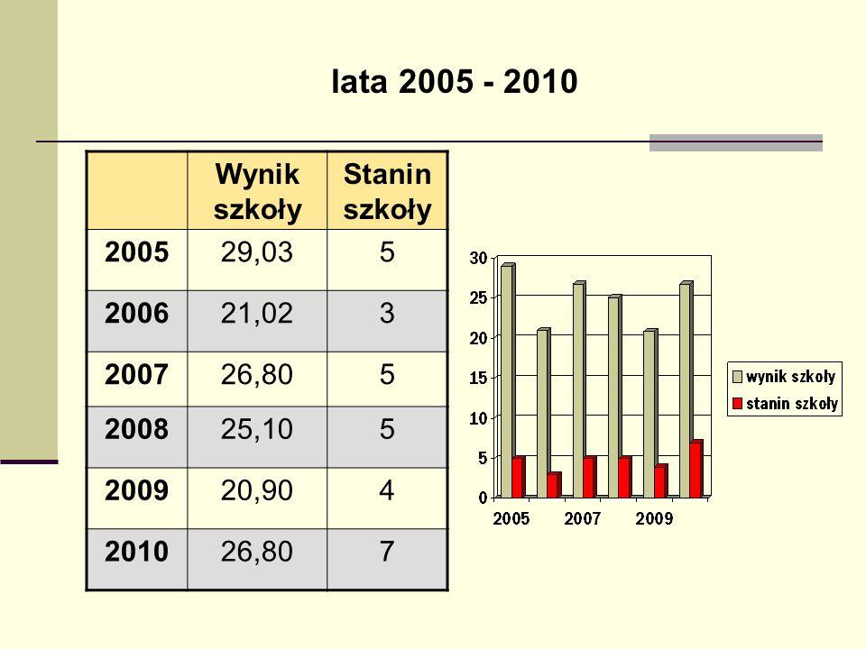 lata 2005 - 2010 Wynik szkoły Stanin szkoły 2005 29,03 5 2006 21,02 3