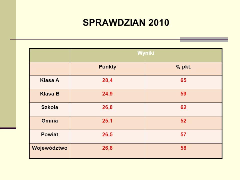 SPRAWDZIAN 2010 Wyniki Punkty % pkt. Klasa A 28,4 65 Klasa B 24,9 59