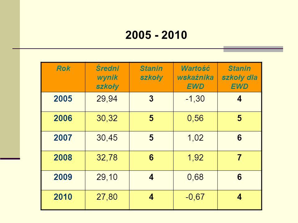2005 - 2010 Rok. Średni wynik szkoły. Stanin szkoły. Wartość wskaźnika EWD. Stanin szkoły dla EWD.