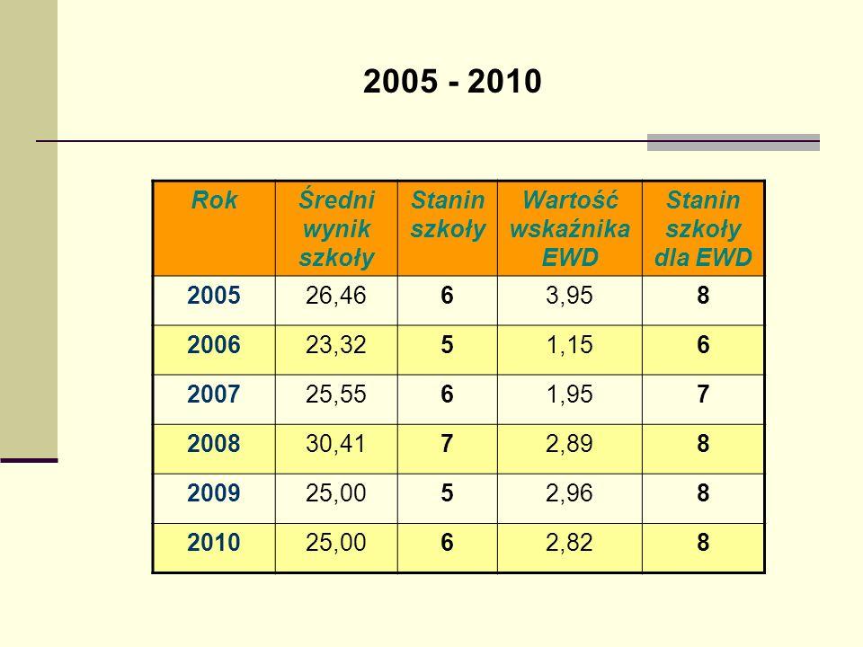 2005 - 2010 Rok Średni wynik szkoły Stanin szkoły