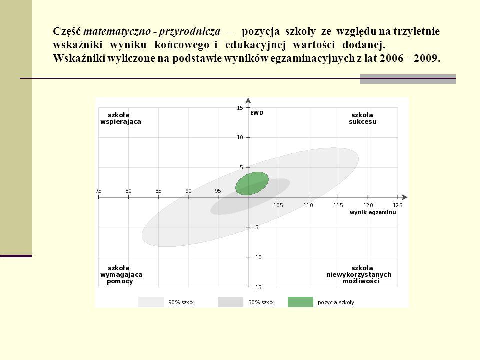 Część matematyczno - przyrodnicza – pozycja szkoły ze względu na trzyletnie wskaźniki wyniku końcowego i edukacyjnej wartości dodanej.