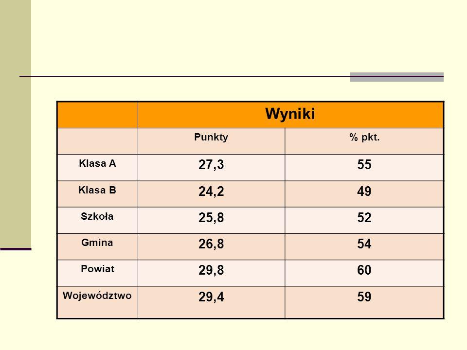 WynikiPunkty. % pkt. Klasa A. 27,3. 55. Klasa B. 24,2. 49. Szkoła. 25,8. 52. Gmina. 26,8. 54. Powiat.