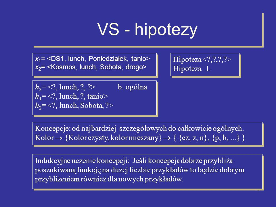 VS - hipotezy Hipoteza < , , , > Hipoteza 