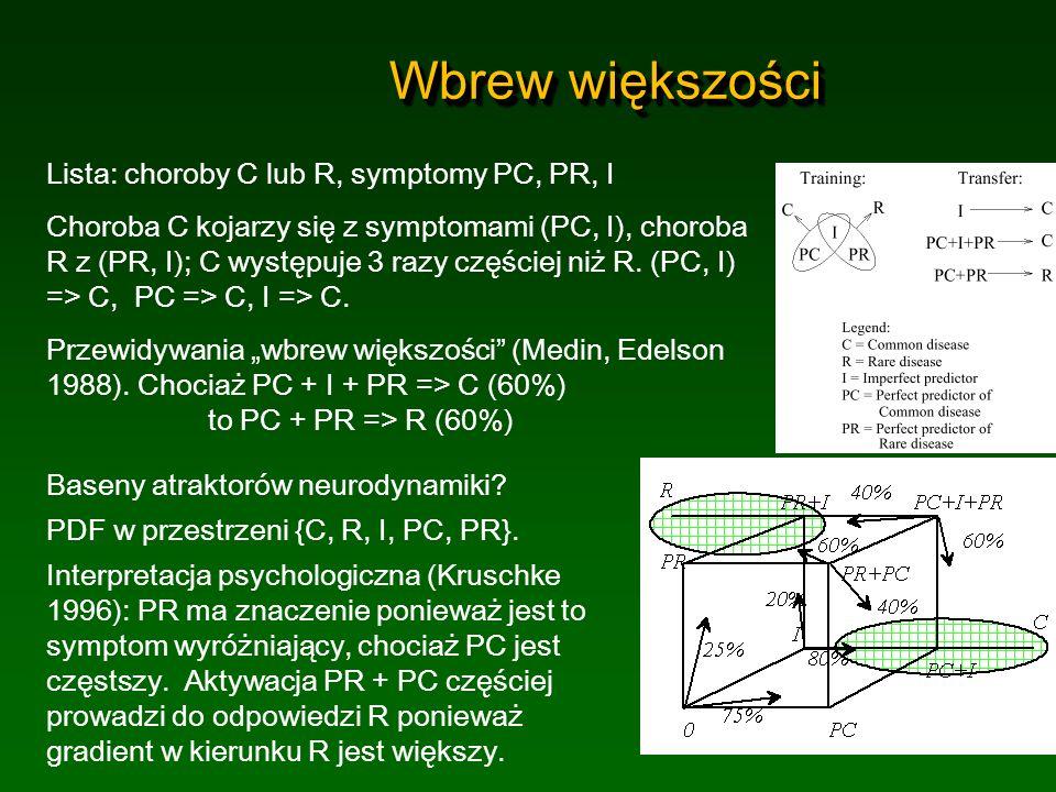 Wbrew większości Lista: choroby C lub R, symptomy PC, PR, I