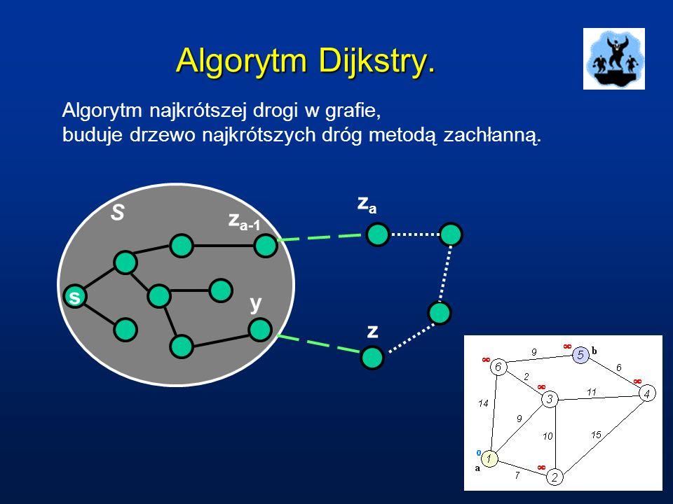 Algorytm Dijkstry. za S za-1 s y z