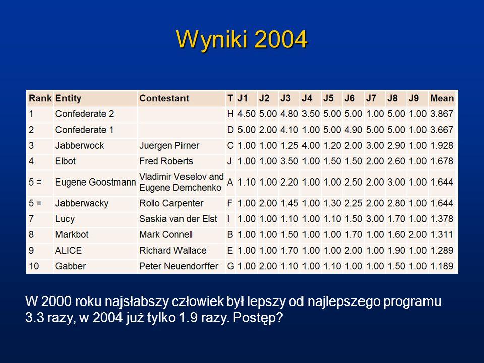 Wyniki 2004W 2000 roku najsłabszy człowiek był lepszy od najlepszego programu 3.3 razy, w 2004 już tylko 1.9 razy.