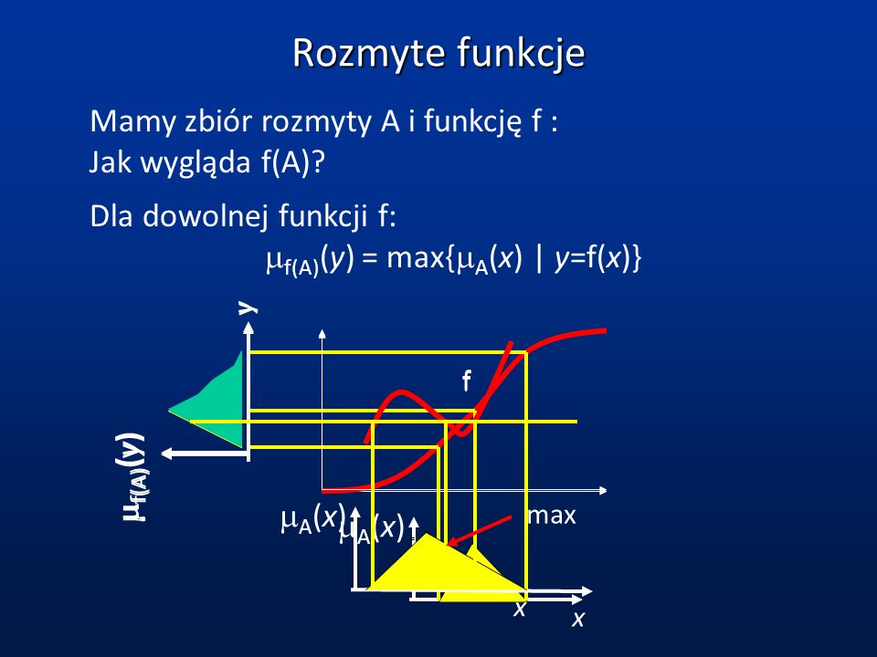 Rozmyte funkcje Mamy zbiór rozmyty A i funkcję f : Jak wygląda f(A)