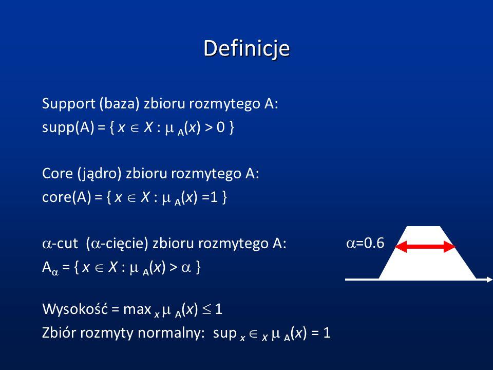 Definicje Support (baza) zbioru rozmytego A: