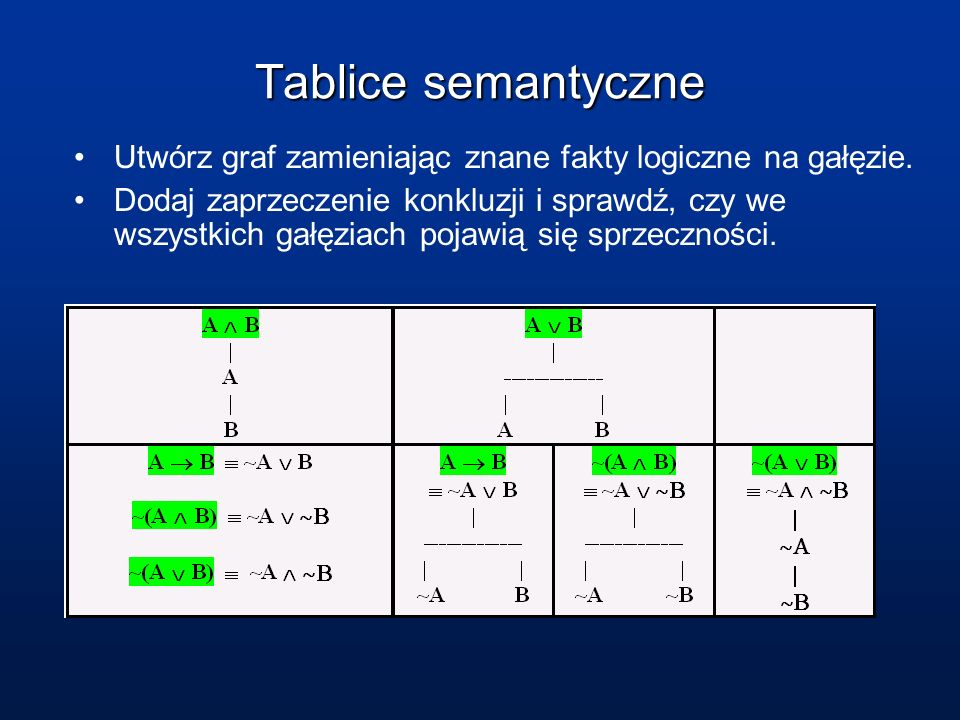 Tablice semantyczne Utwórz graf zamieniając znane fakty logiczne na gałęzie.