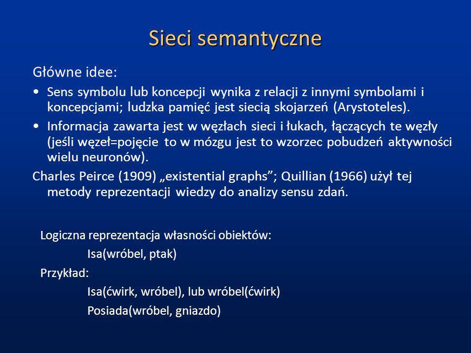 Sieci semantyczne Główne idee: