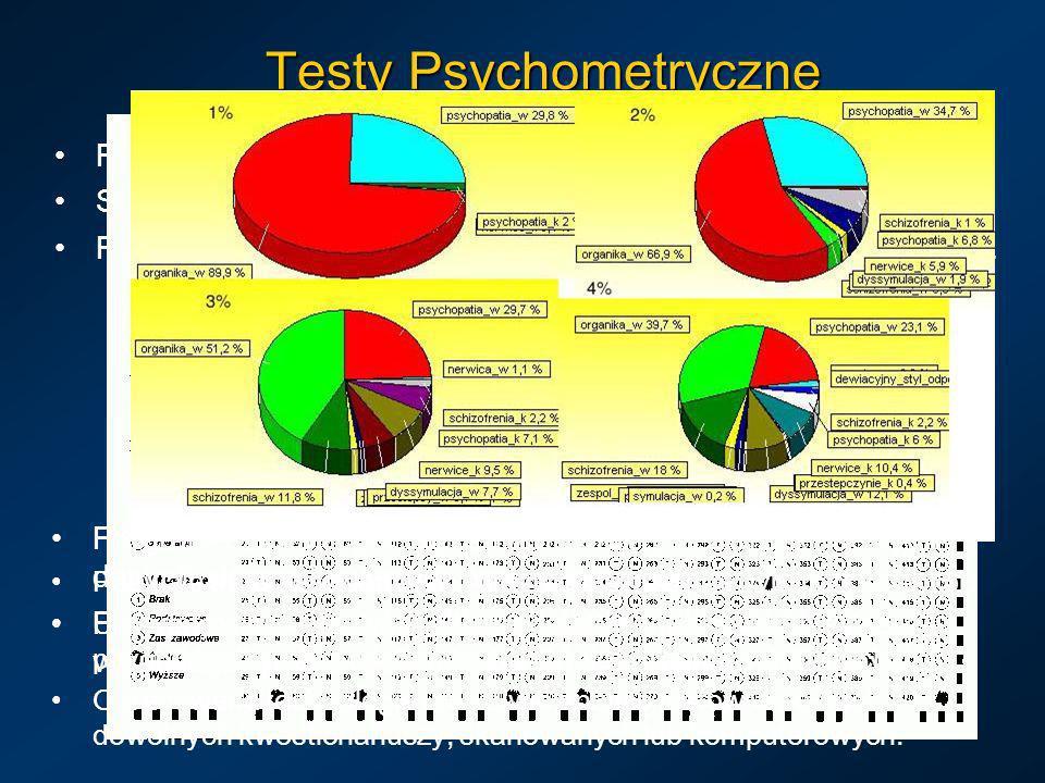Testy Psychometryczne
