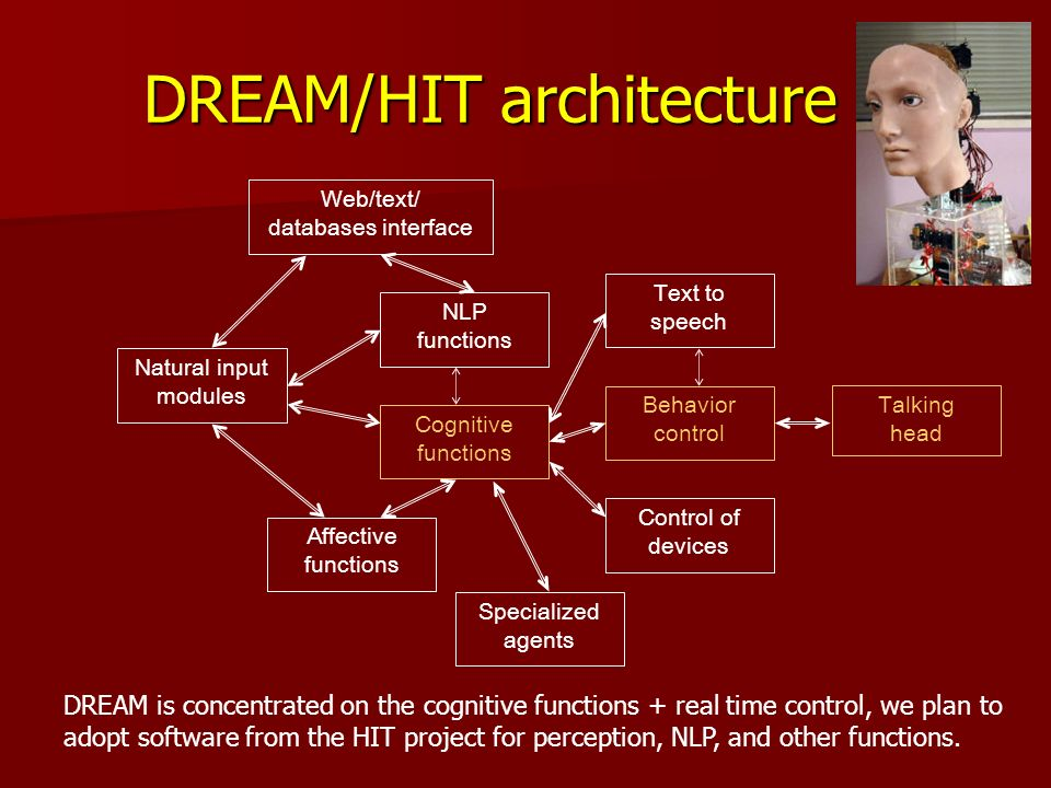 DREAM/HIT architecture