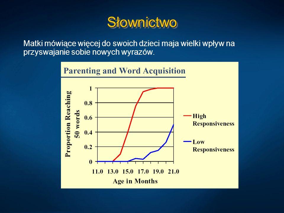 SłownictwoMatki mówiące więcej do swoich dzieci maja wielki wpływ na przyswajanie sobie nowych wyrazów.