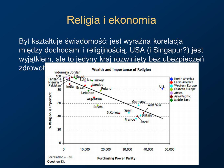 Religia i ekonomia