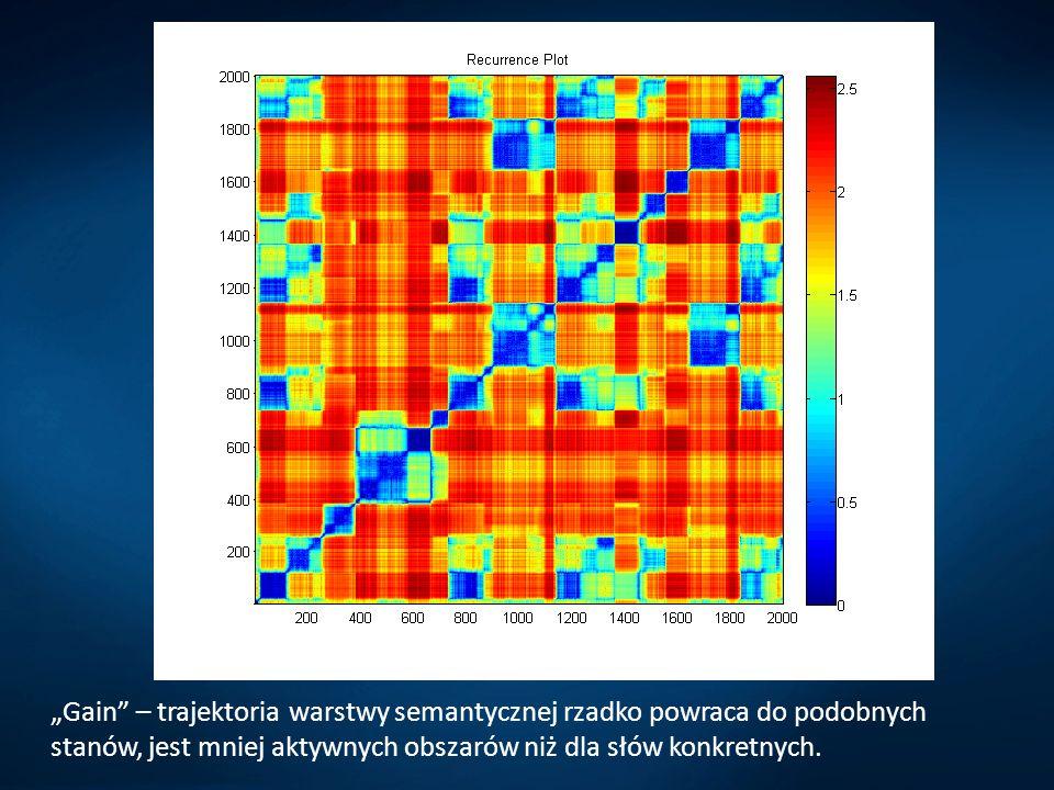 """""""Gain – trajektoria warstwy semantycznej rzadko powraca do podobnych stanów, jest mniej aktywnych obszarów niż dla słów konkretnych."""