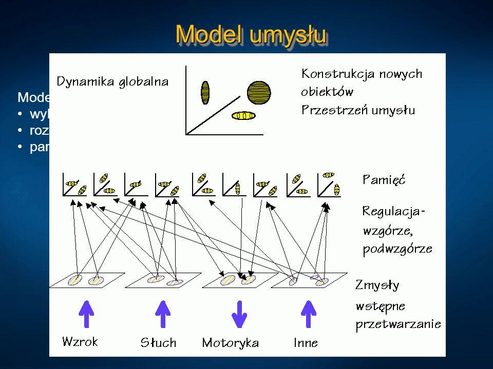 Model umysłu Model hierarchiczny: