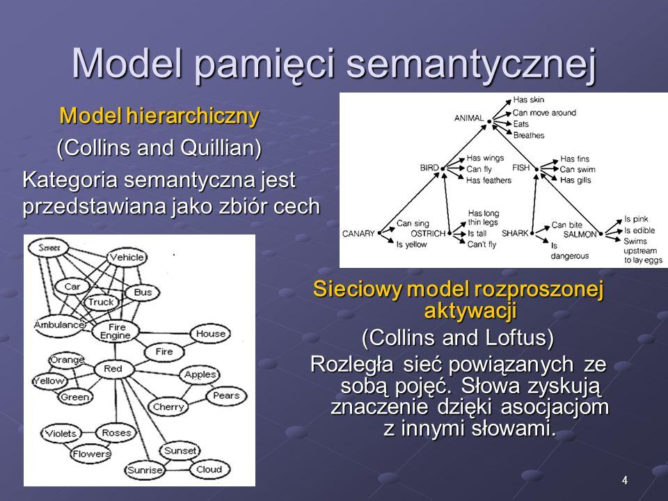 Model pamięci semantycznej