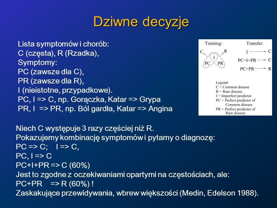 Dziwne decyzje Lista symptomów i chorób: C (częsta), R (Rzadka),