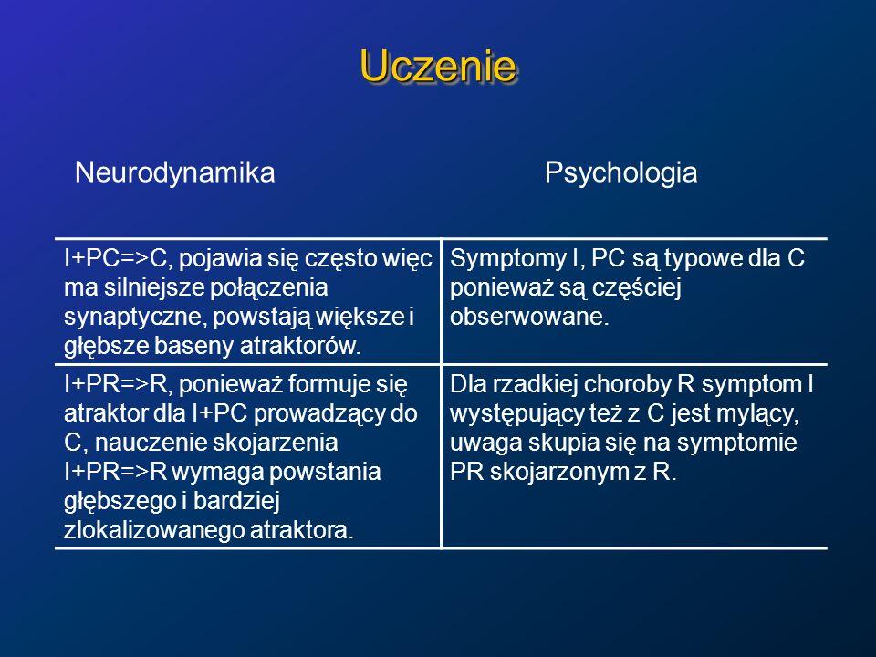 Uczenie Neurodynamika Psychologia