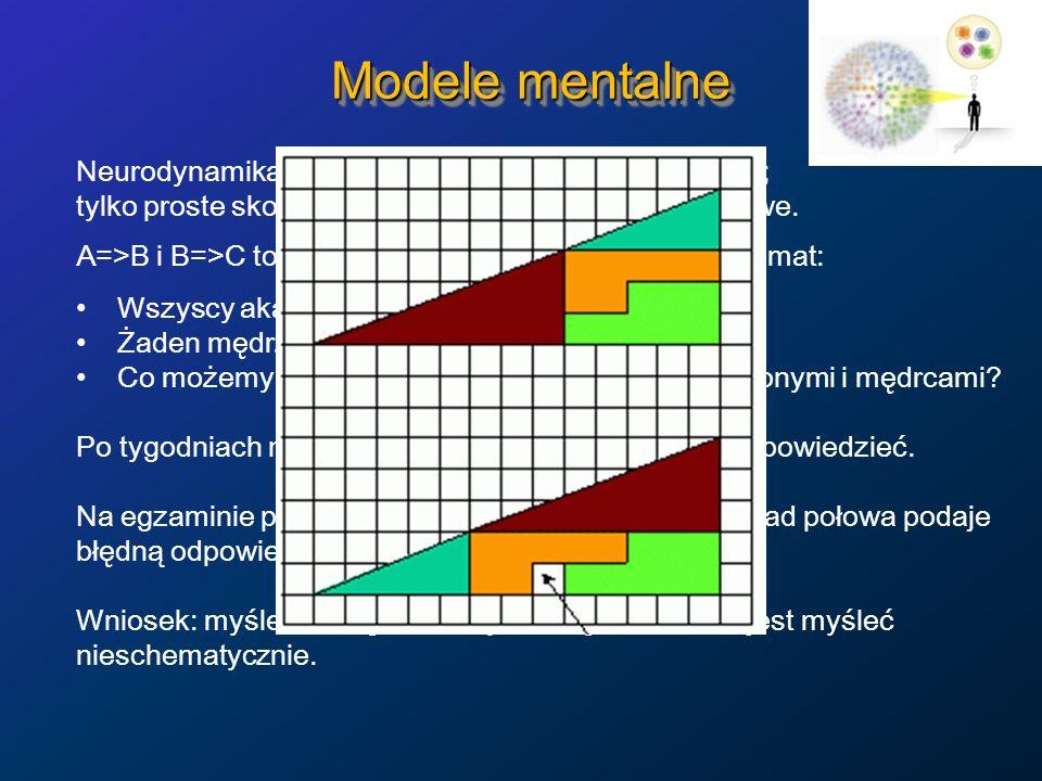 Modele mentalne Neurodynamika jest odpowiedzialna za rozumowanie; tylko proste skojarzeniowe formy rozumowania są łatwe.