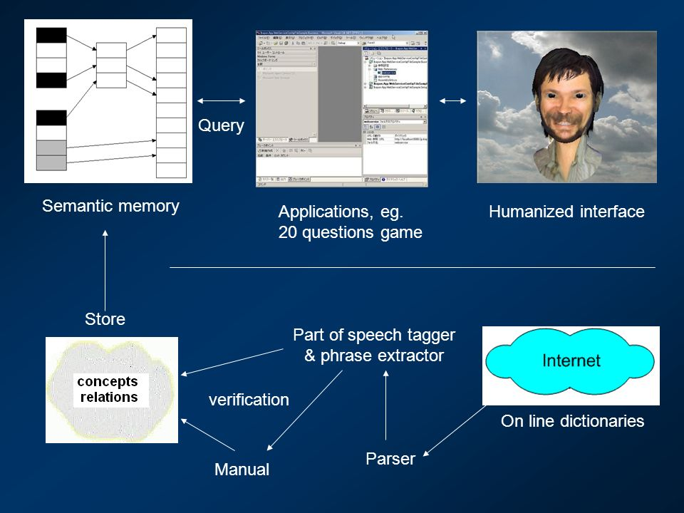 Query Semantic memory Applications, eg. 20 questions game
