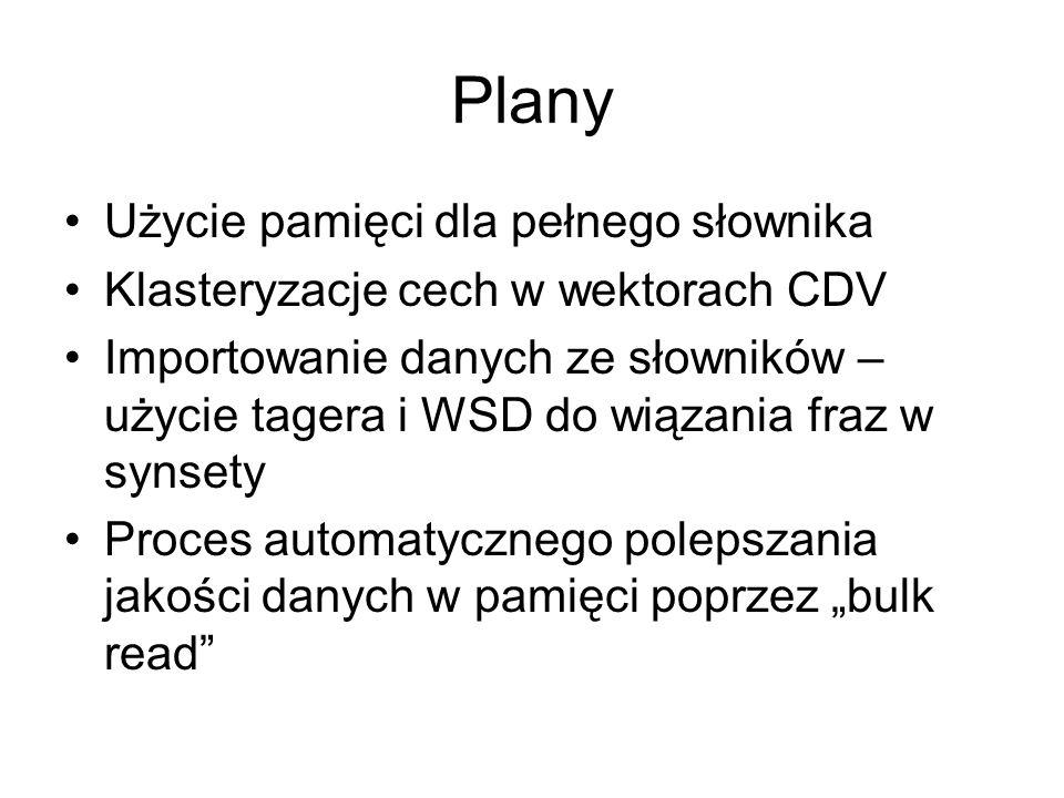 Plany Użycie pamięci dla pełnego słownika