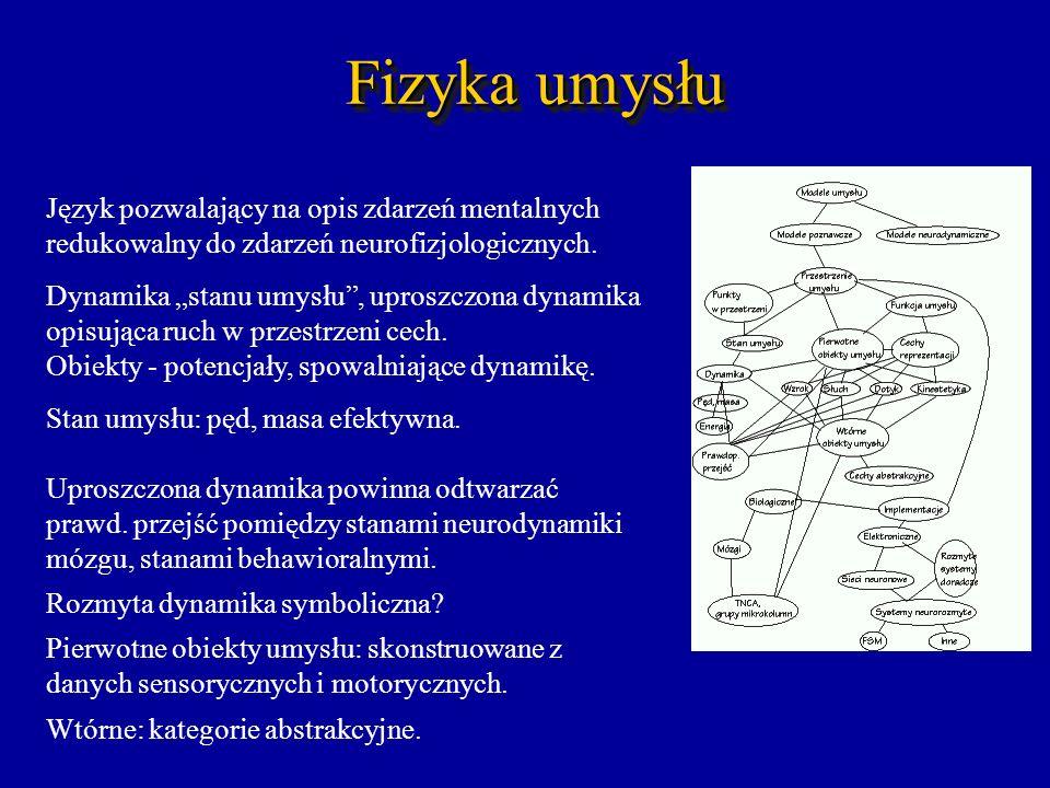 Fizyka umysłu Język pozwalający na opis zdarzeń mentalnych redukowalny do zdarzeń neurofizjologicznych.