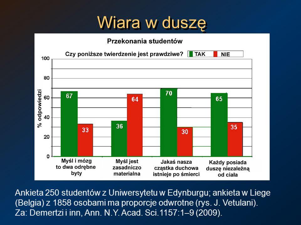 Wiara w duszę Ankieta 250 studentów z Uniwersytetu w Edynburgu; ankieta w Liege (Belgia) z 1858 osobami ma proporcje odwrotne (rys. J. Vetulani).