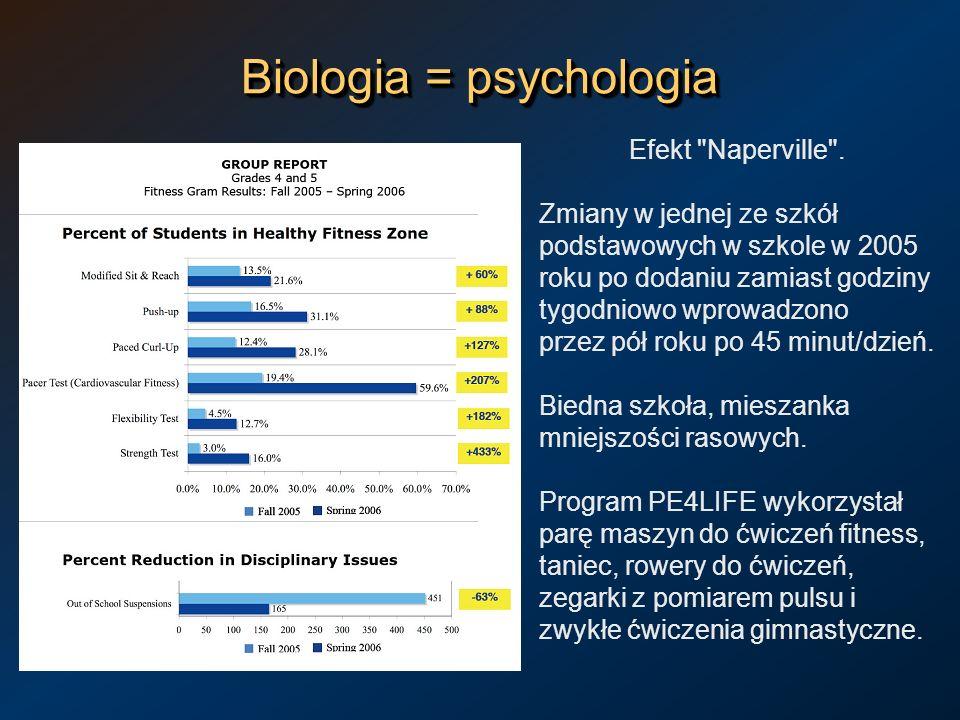 Biologia = psychologia