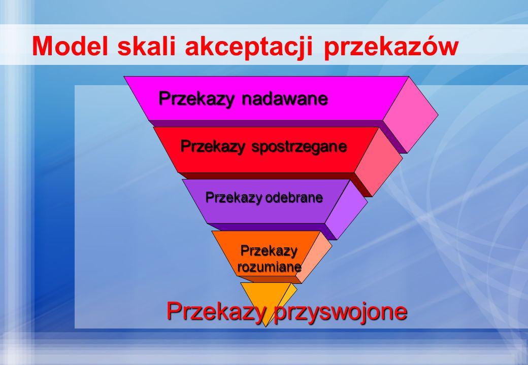 Model skali akceptacji przekazów