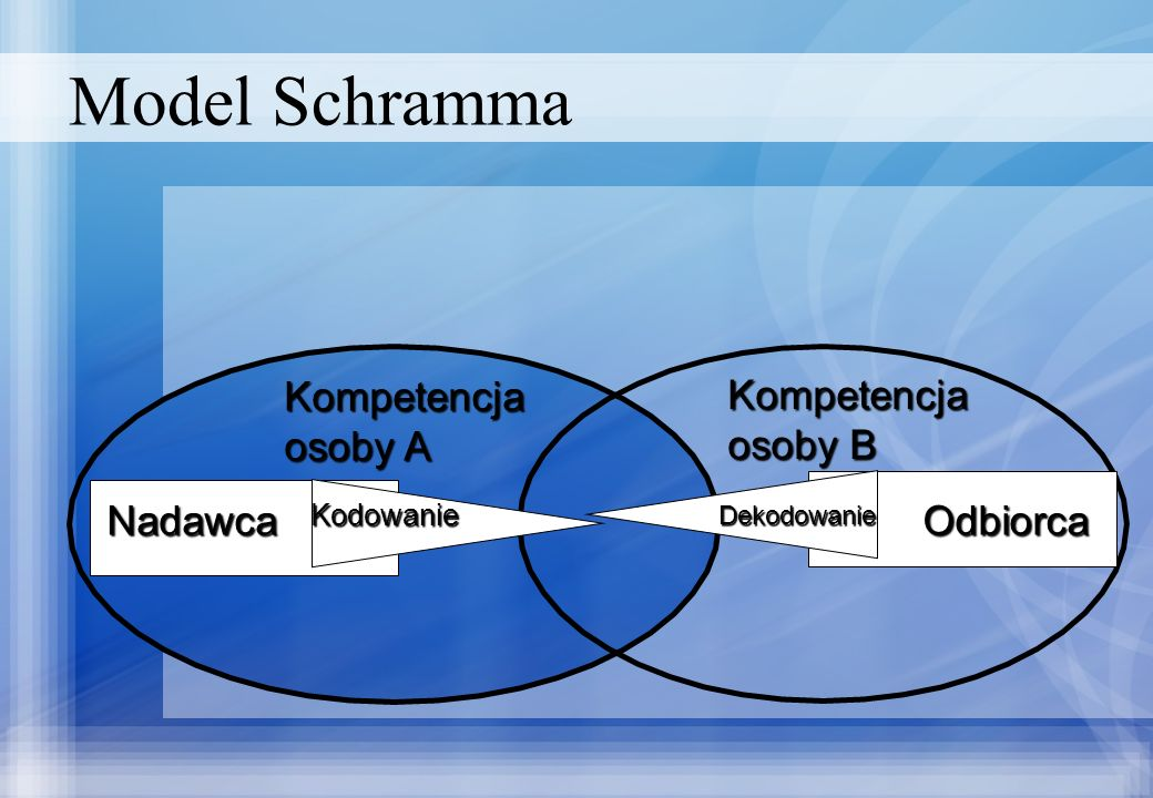 Model Schramma Kompetencja osoby A Kompetencja osoby B Nadawca