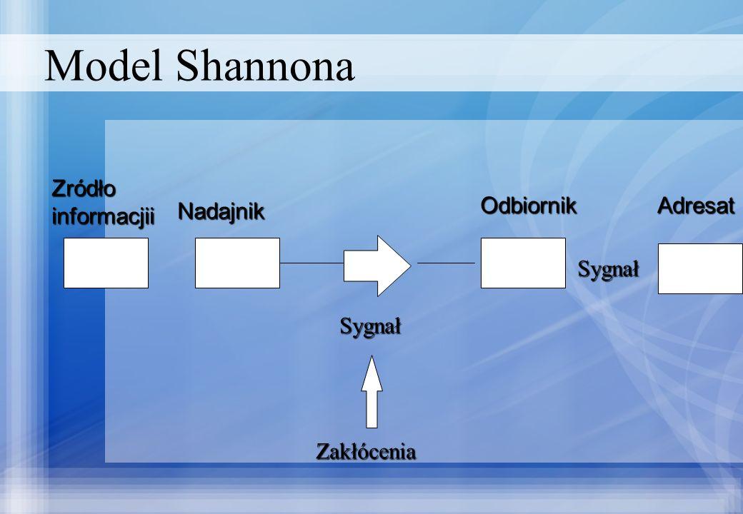 Model Shannona Zródło informacjii Odbiornik Adresat Nadajnik Sygnał
