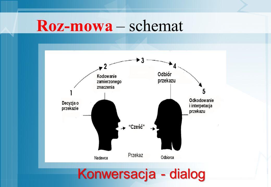 Roz-mowa – schemat Konwersacja - dialog