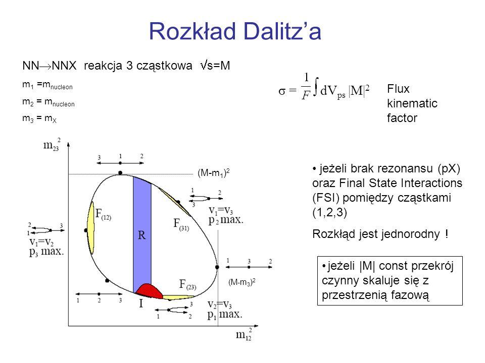 Rozkład Dalitz'a σ = dVps |M|2 NNNNX reakcja 3 cząstkowa s=M